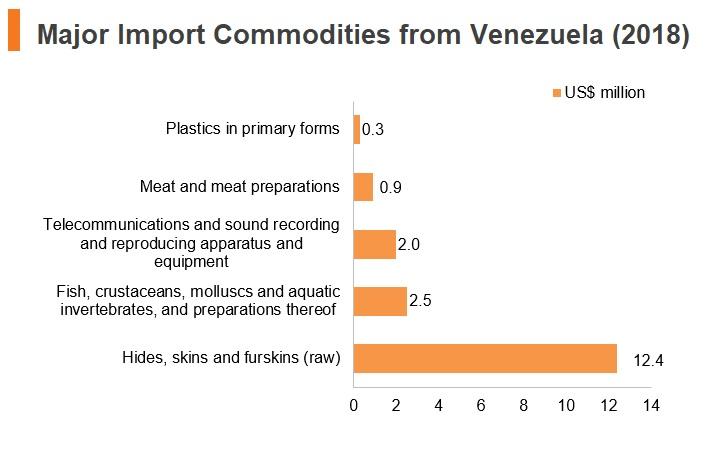 Graph: Major import commodities from Venezuela (2018)