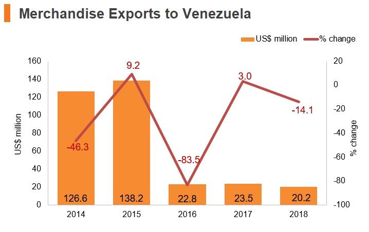Graph: Merchandise exports to Venezuela