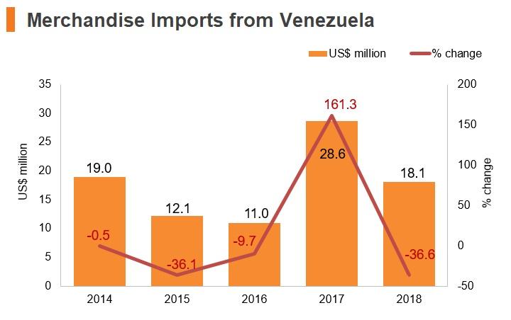 Graph: Merchandise imports from Venezuela