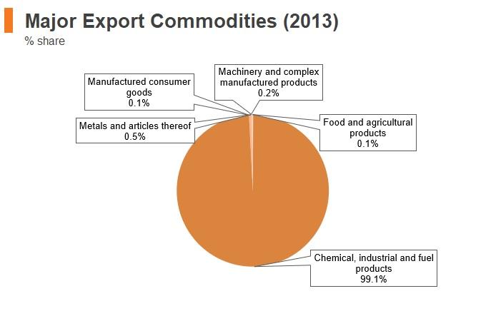 Graph: Venezuela major export commodities (2013)