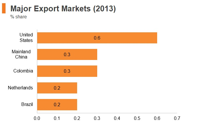 Graph: Venezuela major export markets (2013)