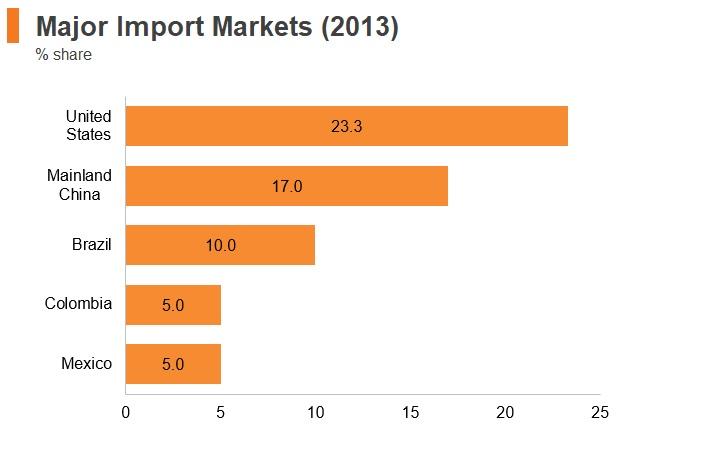 Graph: Venezuela major import markets (2013)