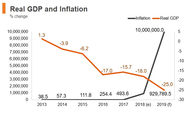Graph: Venezuela real GDP and inflation