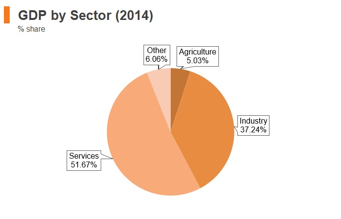 Graph: Venezuela GDP by sector (2014)