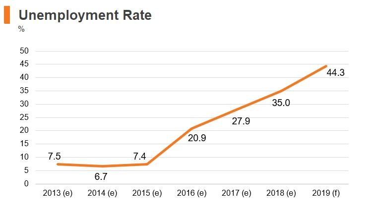 Graph: Venezuela unemployment rate