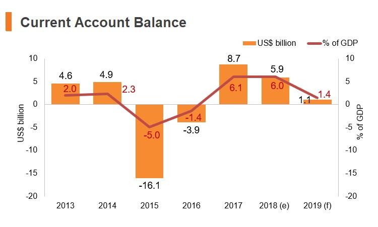 Graph: Venezuela current account balance