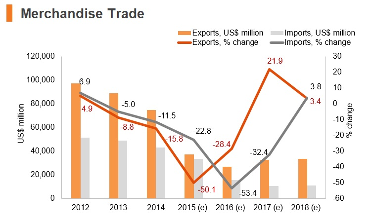 Graph: Venezuela merchandise trade