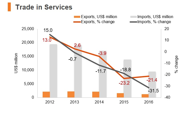 Graph: Venezuela trade in services