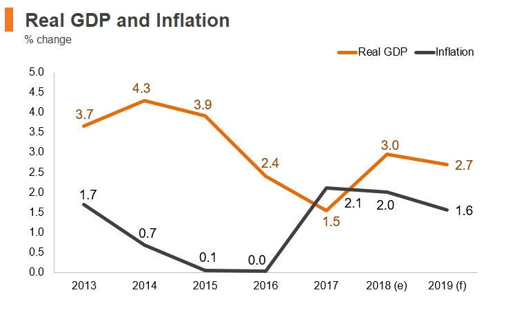Graph: Luxembourg real GDP and inflation