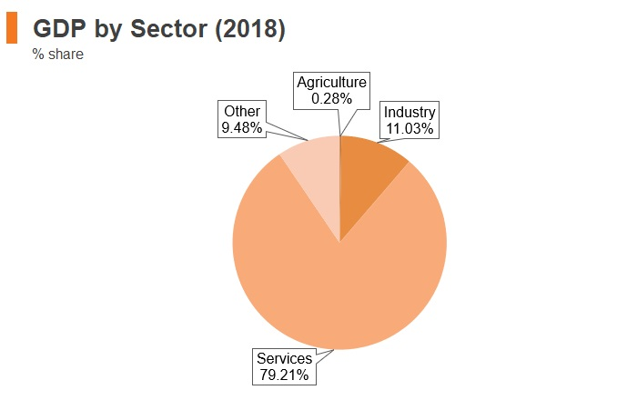 Graph: Luxembourg GDP by sector (2018)