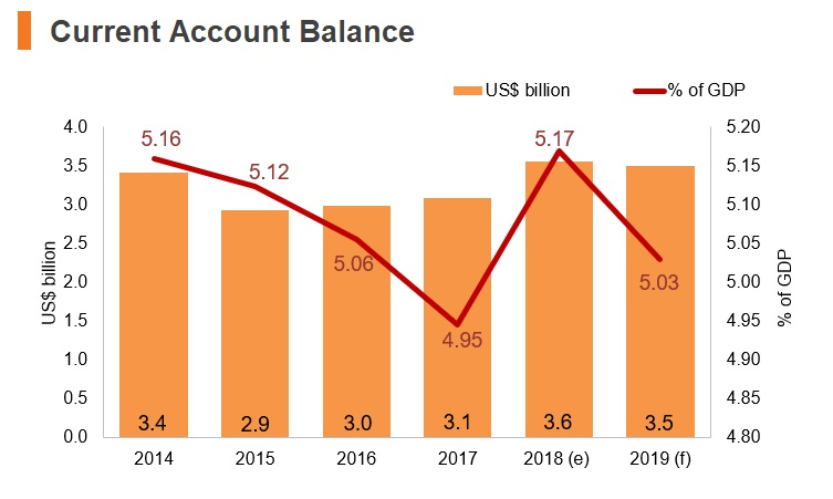 Graph: Luxembourg current account balance