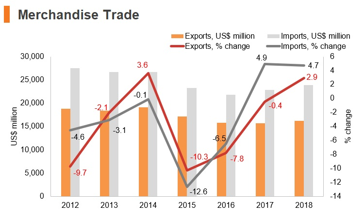 Graph: Luxembourg merchandise trade