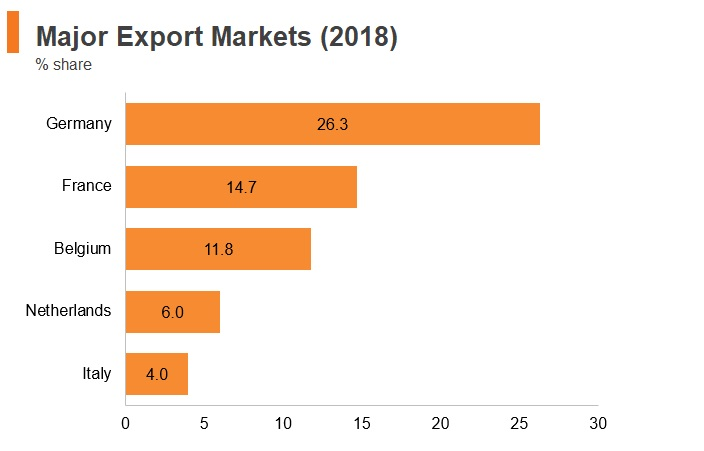 Graph: Luxembourg major export markets (2018)