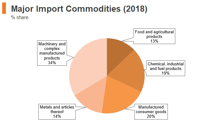Graph: Luxembourg major import commodities (2018)