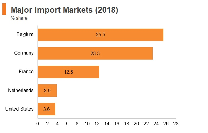 Graph: Luxembourg major import markets (2018)