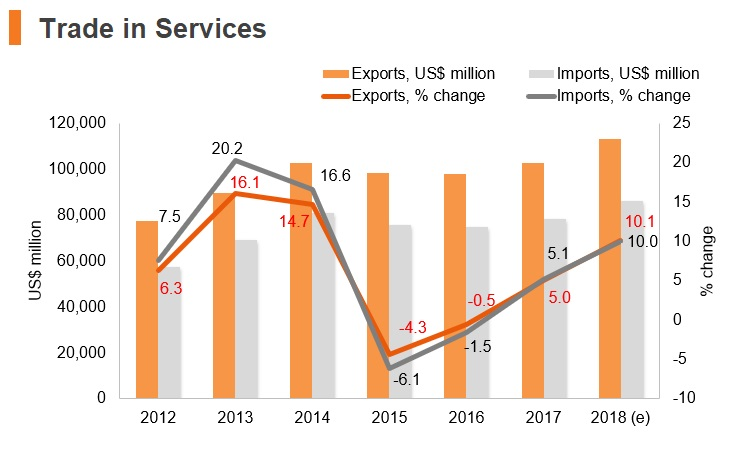 Graph: Luxembourg trade in services