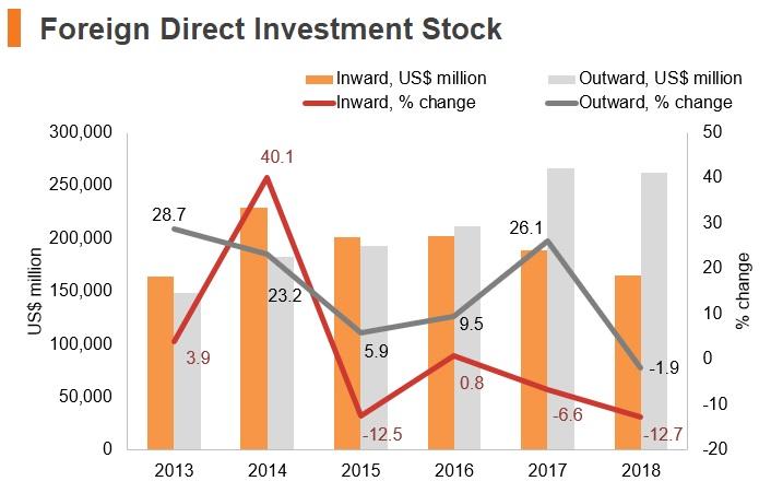 Graph: Luxembourg FDI stock