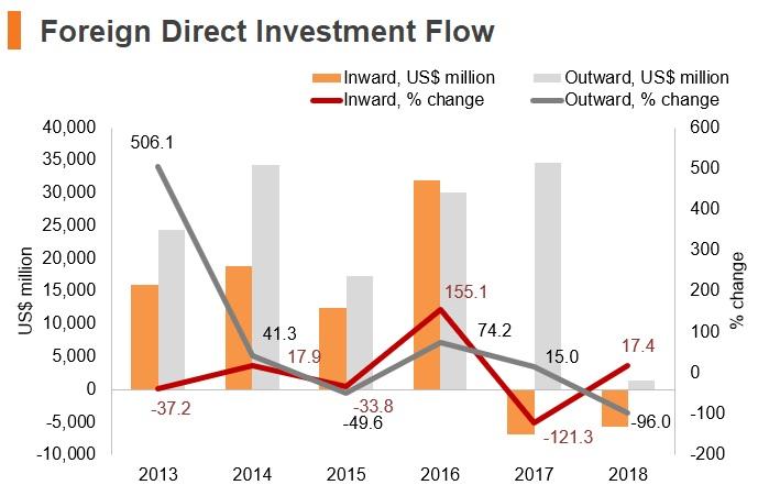 Graph: Luxembourg FDI flow