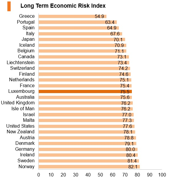 Graph: Luxembourg long term economic risk index
