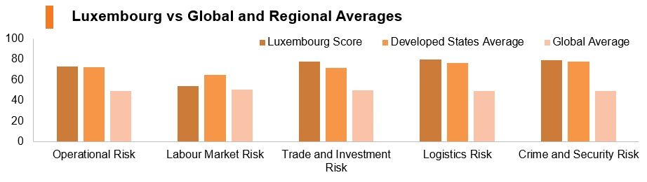 Graph: Luxembourg vs global and regional averages