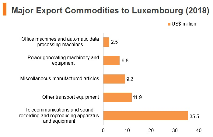 Graph: Major export commodities to Luxembourg (2018)