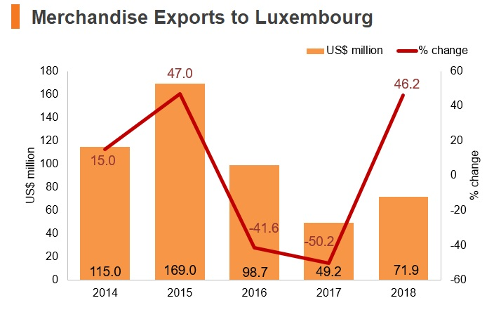 Graph: Merchandise exports to Luxembourg