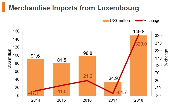 Graph: Merchandise imports from Luxembourg