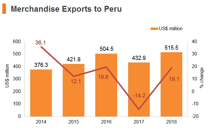 Graph: Merchandise exports to Peru