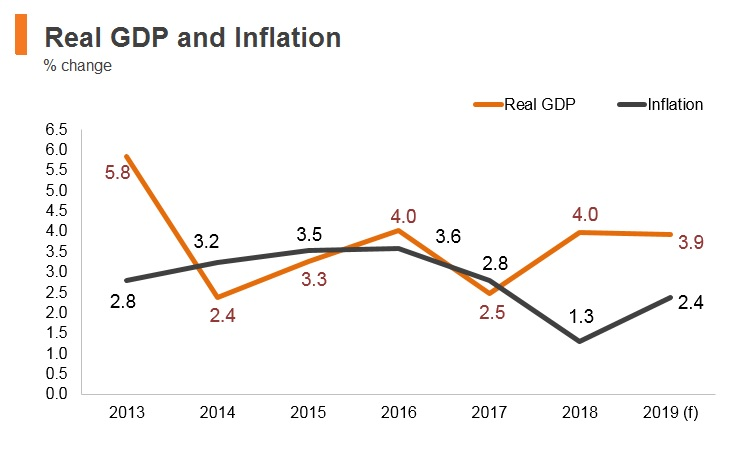 Graph: Peru real GDP and inflation
