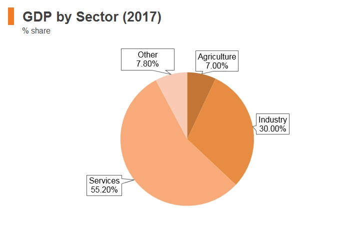 Graph: Peru GDP by sector (2017)