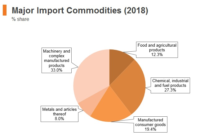 Graph: Peru major import commodities (2018)