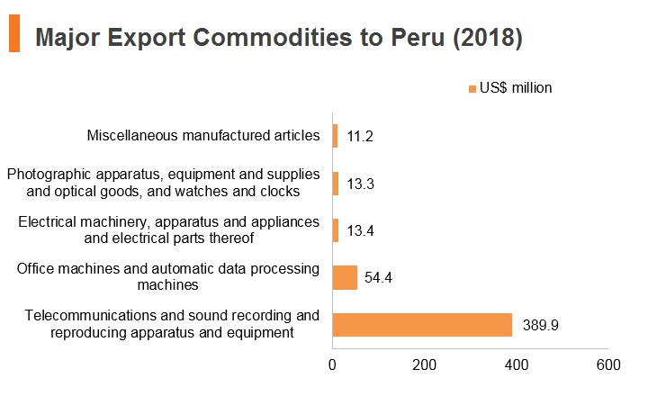 Graph: Major export commodities to Peru (2018)