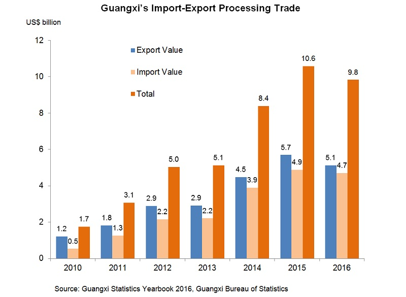 Chart: Guangxi's Import-Export Processing Trade