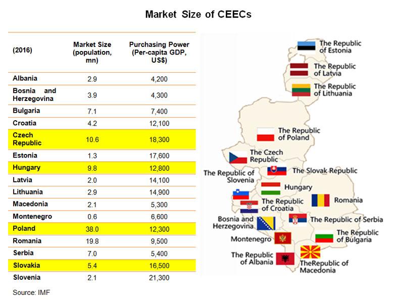 Picture: Market Size of CEECs
