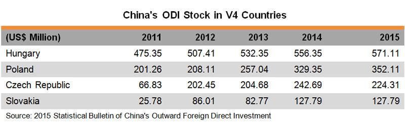 Table: China ODI Stock in V4 Countries