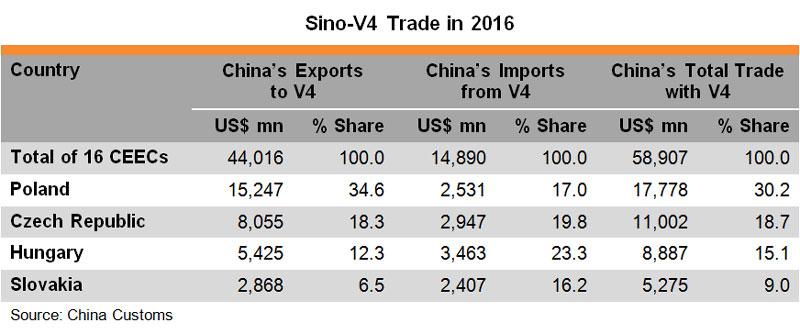 Table Sino V4 Trade in 2016