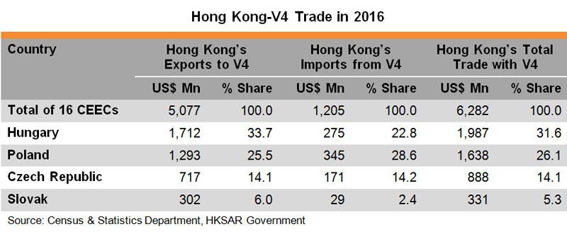 Table: Hong Kong V4 Trade in 2016