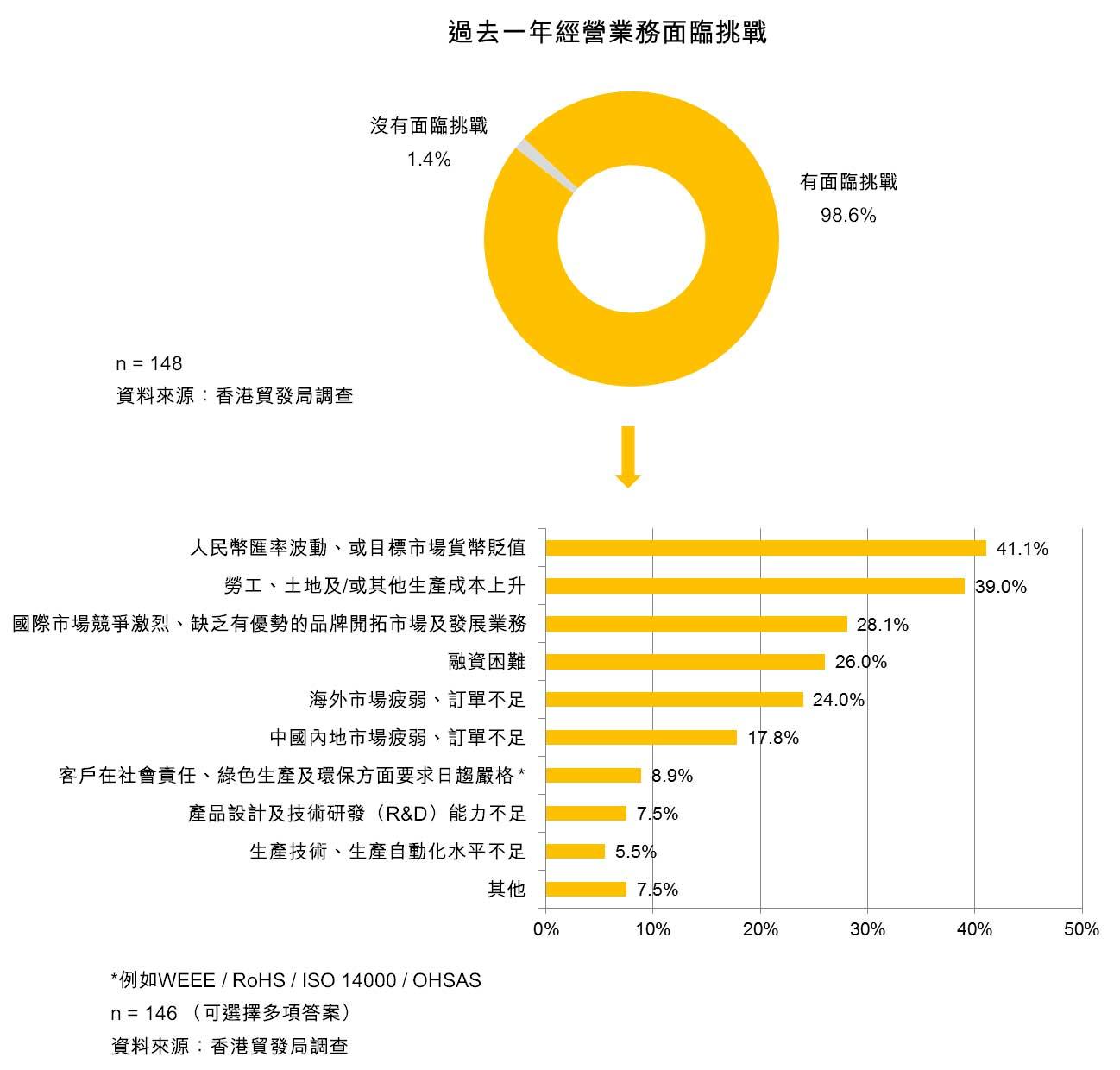 表:過去一年經營業務面臨挑戰