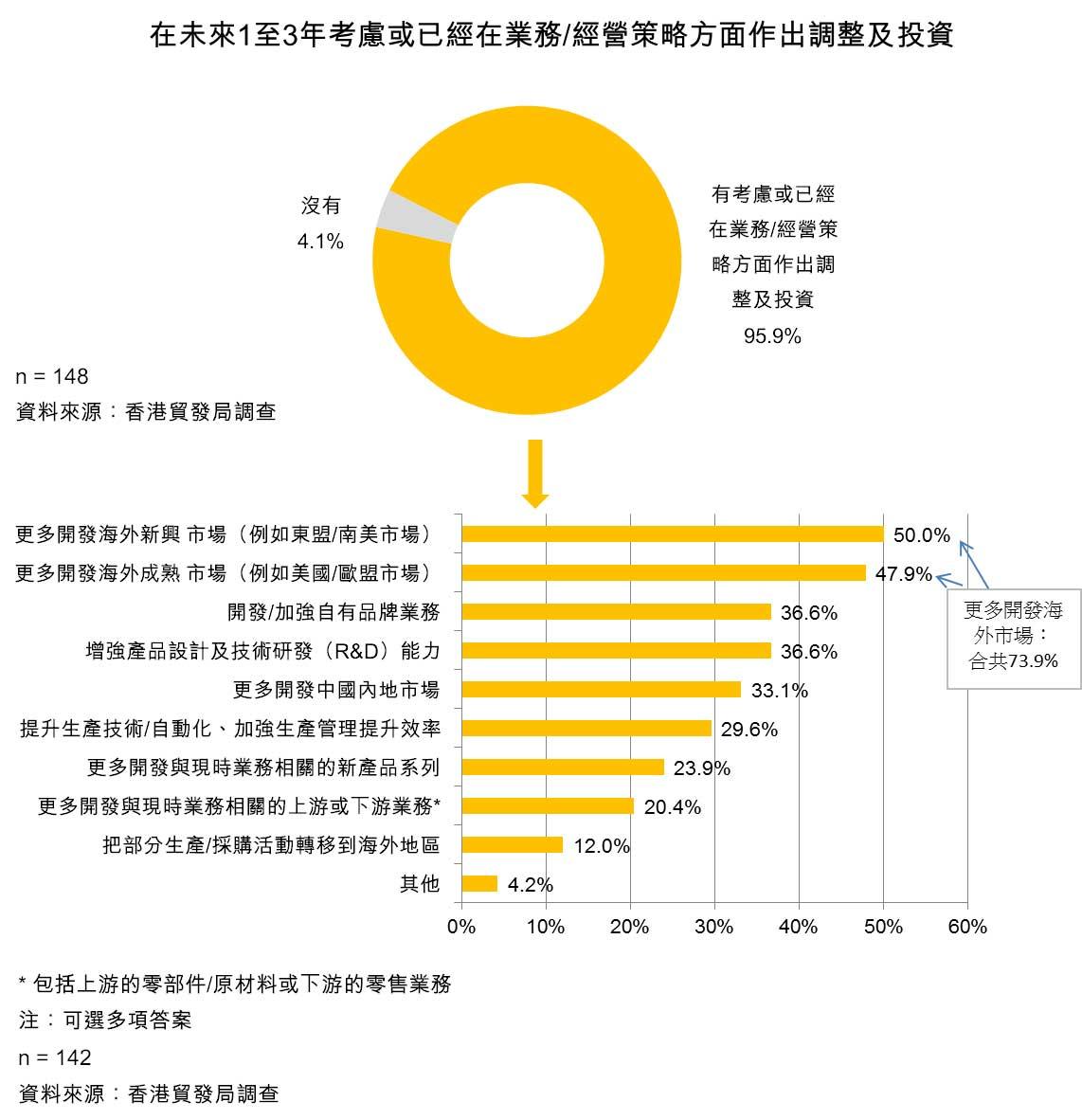 表:在未来1至3年考虑或已经在业务/经营策略方面作出调整及投资
