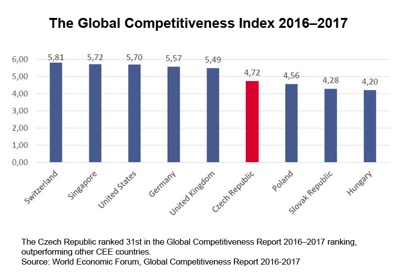 Chart: The Global Competitiveness Index 2016–2017