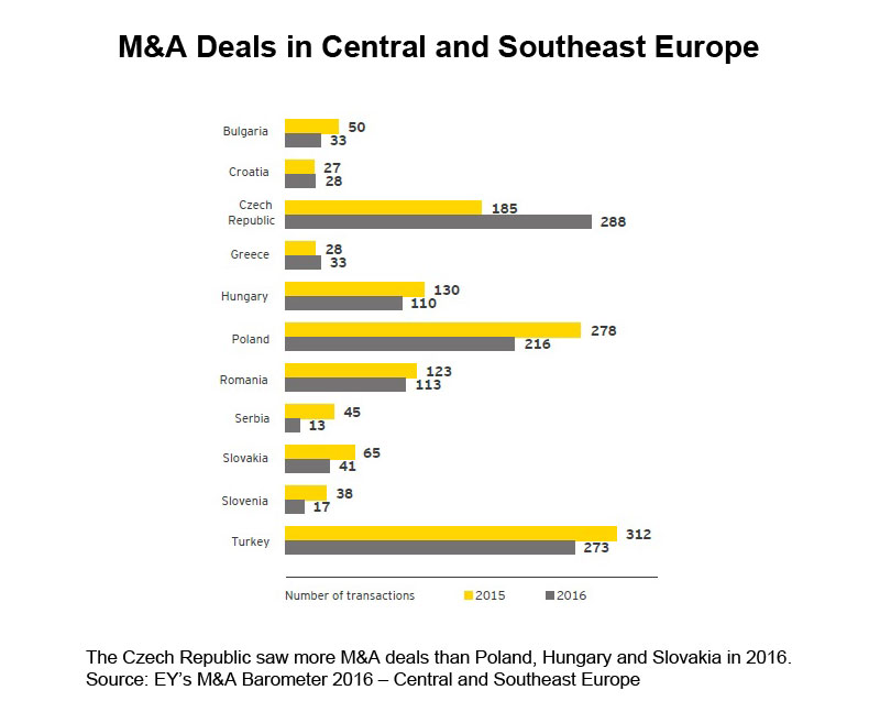 Chart: M&A Deals in Central and Southeast Europe