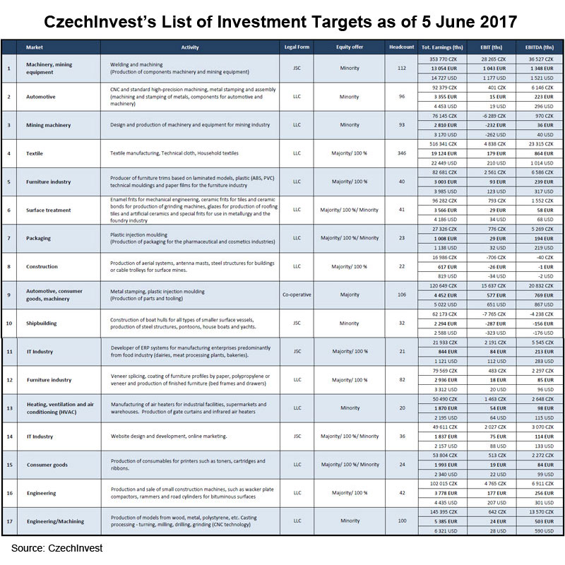 Table: CzechInvest List of Investment Targets as of 5 June 2017