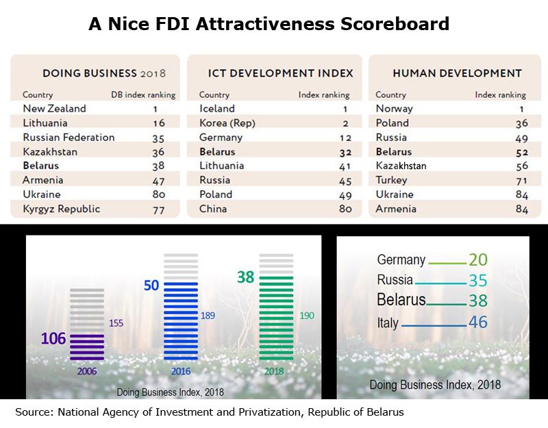 Chart: A Nice FDI Attractiveness Scoreboard
