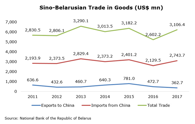 Chart: Sino-Belarusian Trade in Goods (US$ mn)