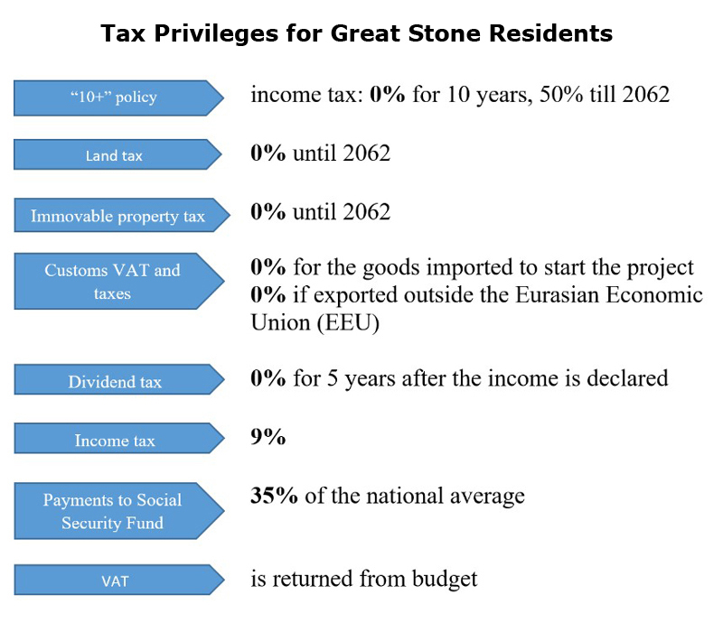 Picture: Tax Privileges for Great Stone Residents