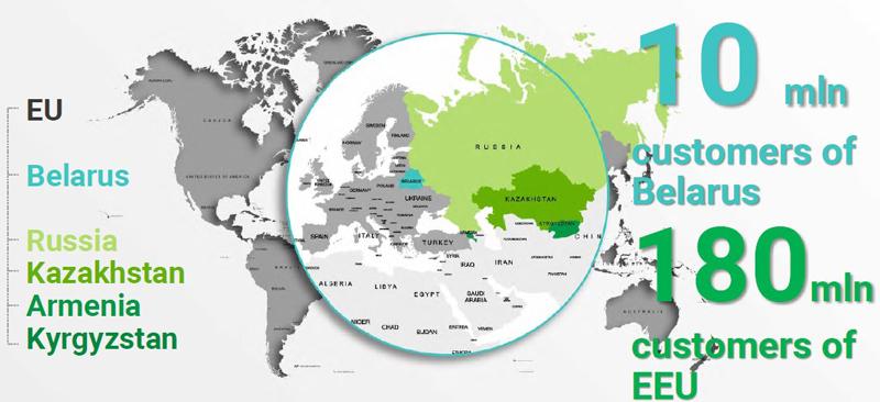 圖片:近年,越來越多外國製造商以白羅斯作為跳板,放眼人口達1.8億的歐亞經濟聯盟市場。