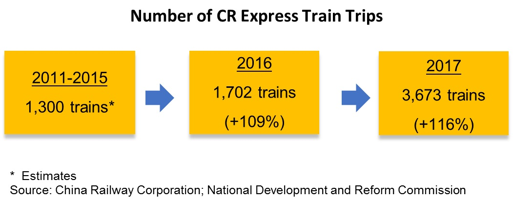 Table: Number of CR Express Train Trips