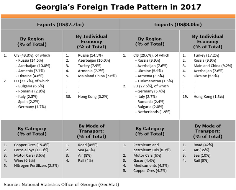 Table: Georgia Foreign Trade Pattern in 2017