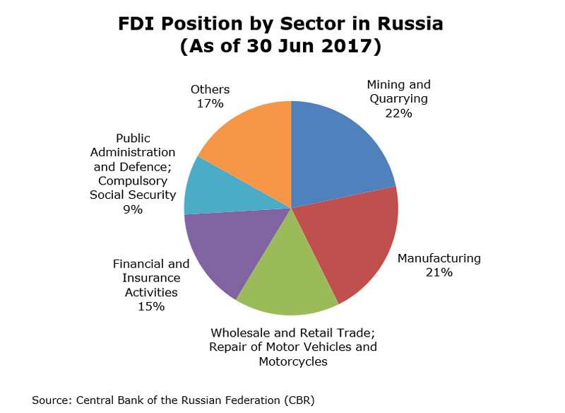 Chart: FDI Position by Sector in Russia