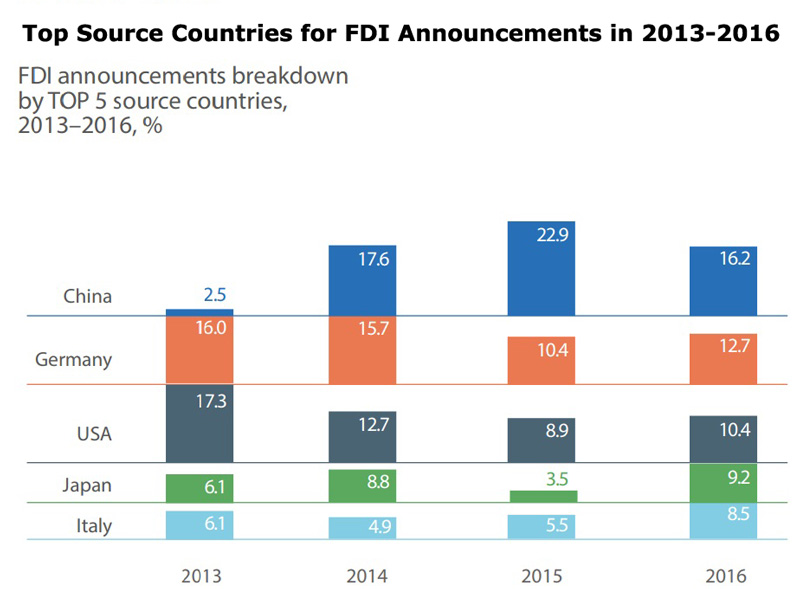 Chart: Top Source Countries for FDI Announcements in 2013-2016